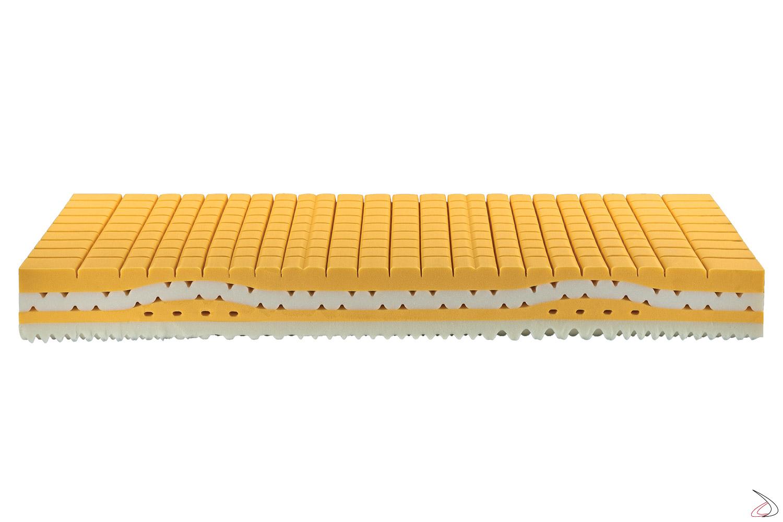 Materasso in memory form con stato di supporto elastico a zone differenziate