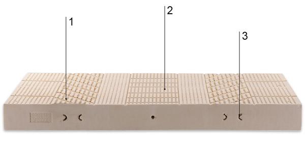 Brussel mattress technical description