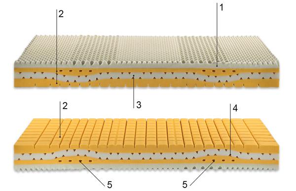 Descripción técnica del colchón hamburgo