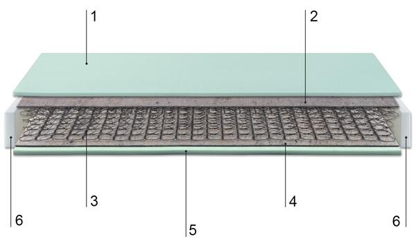 Descripción técnica del colchón rona.