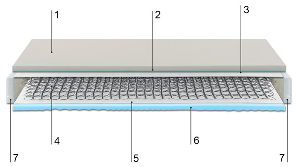 Technische Beschreibung nur der Matratze