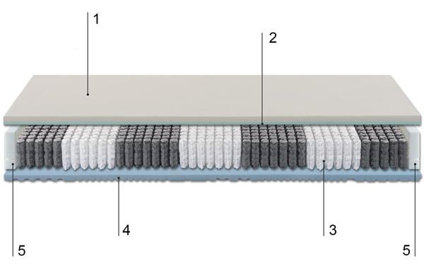 Technical description hamburg mattress
