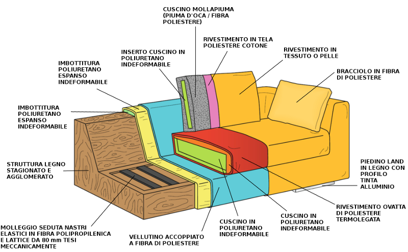 Struttura interna divano moderno